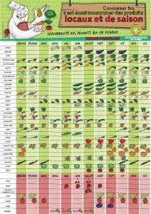 Saisonnalité des légumes bio en Picardie